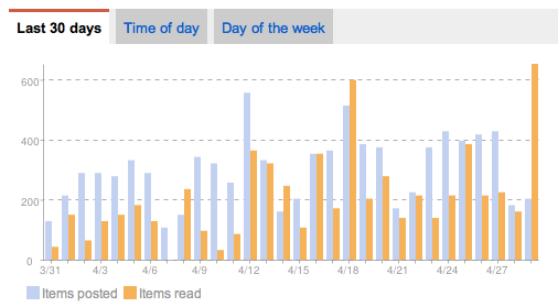 Google Reader Trends 30 day chart