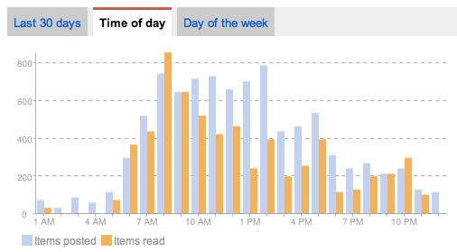 Google Reader Trends hour of day chart