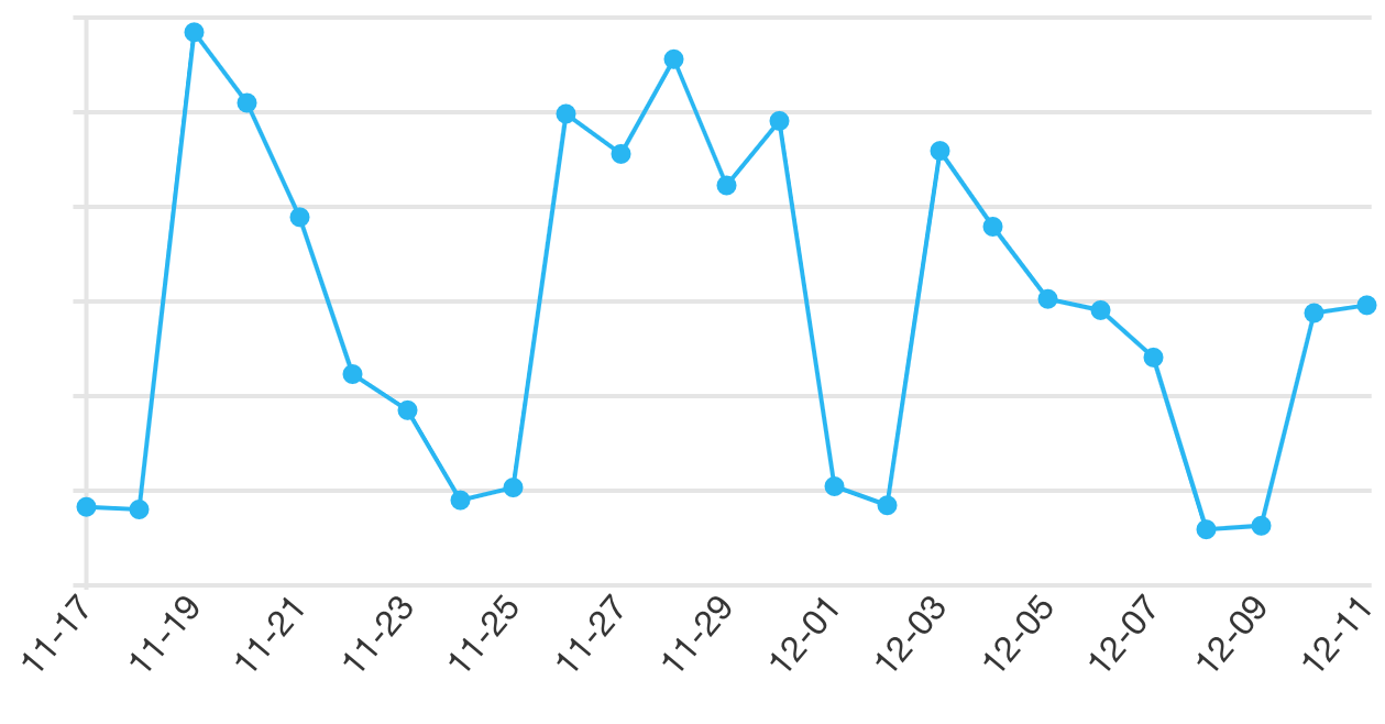 Chart of CloudFront requests