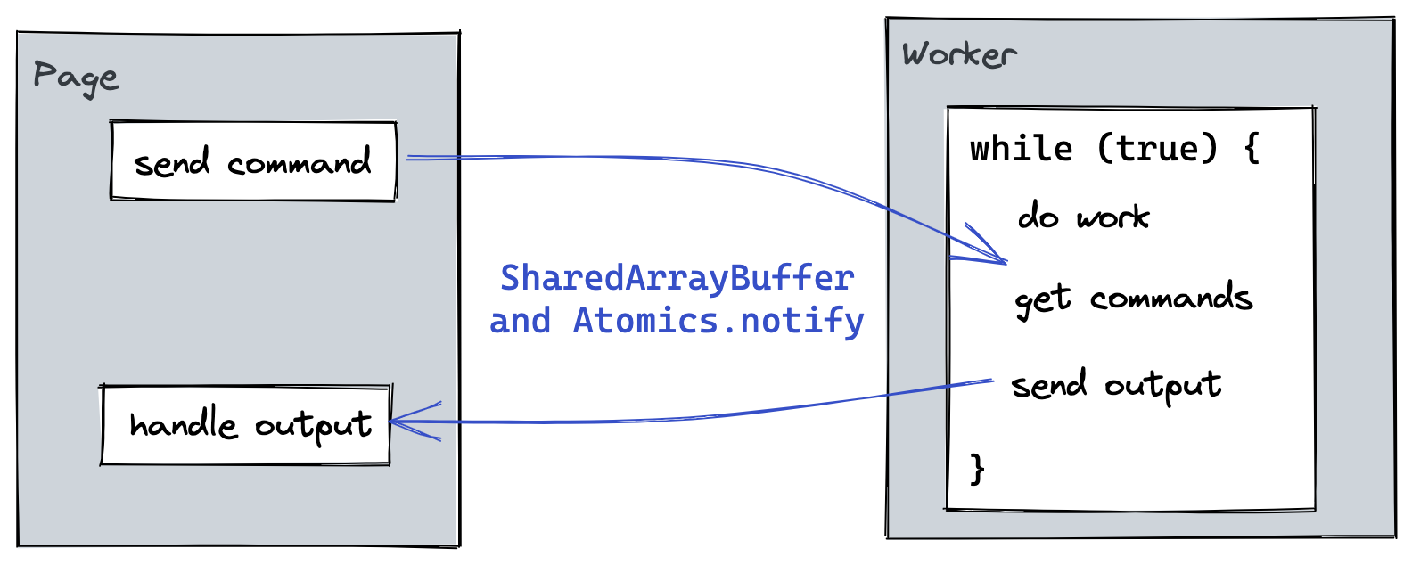 Page and worker communication